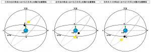 月の出から月の入りまでの三日月と太陽の位置関係の推移