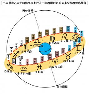 十二星座と二十四節気における一年の暦の区分のあり方の対応関係