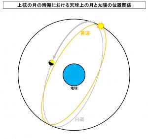 上弦の月の時期における天球上の月と太陽の位置関係 (2)