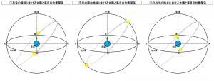 日没後から月の入りまでの満月と太陽の位置関係