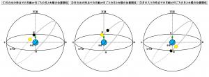 月齢27日ごろの時期における月の出から月の入りまでの月と太陽の位置関係の推移
