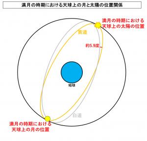 満月の時期における天球上の月と太陽の位置関係