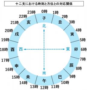 十二支における時刻と方位との対応関係