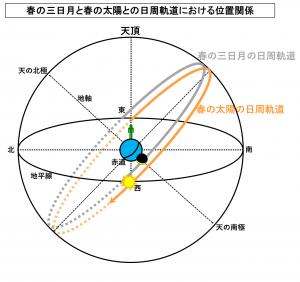 春の三日月と春の太陽との日周軌道における位置関係