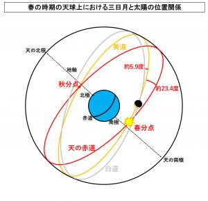 春の時期の天球上における三日月と太陽の位置関係