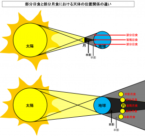 部分日食と部分月食における天体の位置関係の違い