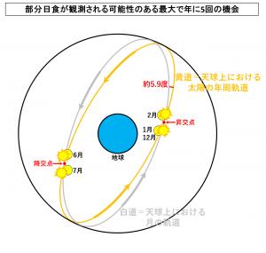 部分日食が観測される可能性のある最大で年に5回の機会