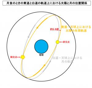 月食のときの黄道と白道の軌道上における太陽と月の位置関係