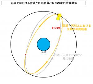 天球上における太陽と月の軌道と新月の時の位置関係