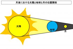 月食における太陽と地球と月の位置関係