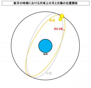 新月の時期における天球上の月と太陽の位置関係