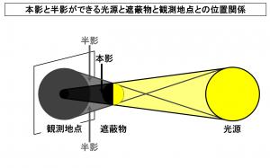 本影と半影ができる光源と遮蔽物と観測地点との位置関係
