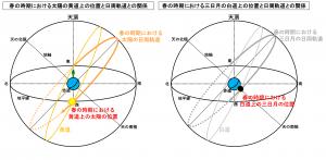 春の時期における太陽と三日月の天球上の位置と日周軌道の関係
