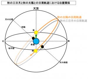 秋の三日月と秋の太陽との日周軌道における位置関係