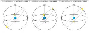 月の出から月の入りまでの下弦の月と太陽の位置関係の推移