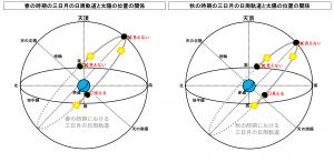 春と秋の時期における三日月の日周軌道と太陽の位置の関係