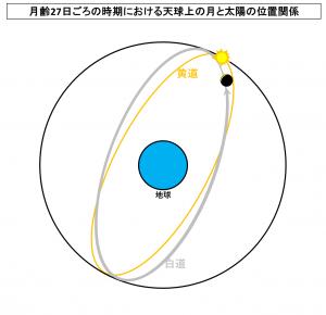 月齢27日ごろの時期における天球上の月と太陽の位置関係