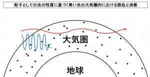 粒子としての光の性質に基づく青い光の大気圏内における散乱と消衰