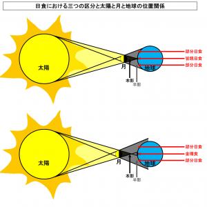 日食における三つの区分と太陽と月と地球の位置関係