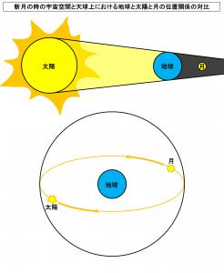 新月の時の宇宙空間と天球上における地球と太陽と月の位置関係の対比