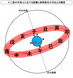 十二辰の天球上における配置と東西南北の方位との関係