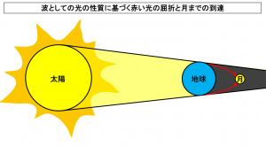 波としての光の性質に基づく赤い光の屈折と月までの到達