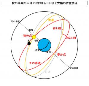 秋の時期の天球上における三日月と太陽の位置関係