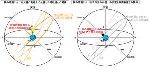 秋の時期における太陽と三日月の天球上の位置と日周軌道の関係