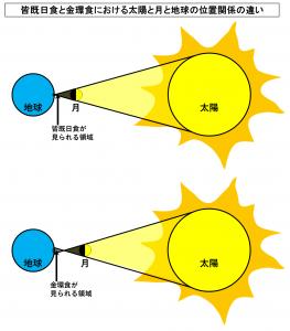 皆既日食と金環食における太陽と月と地球の位置関係の違い
