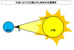 日食における太陽と月と地球の位置関係