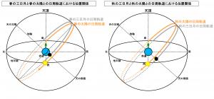 春の三日月と秋の三日月の日周軌道の違い