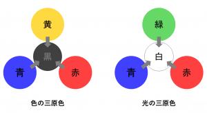 色の三原色と光の三原色における青・赤・黄・緑・黒・白という六つの色の対応関係