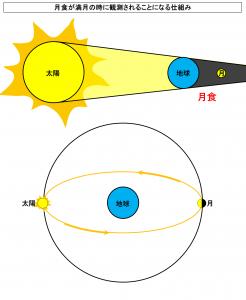月食が満月の時に観測されることになる仕組み