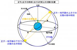 正午と正子の時刻における天球上の太陽の位置