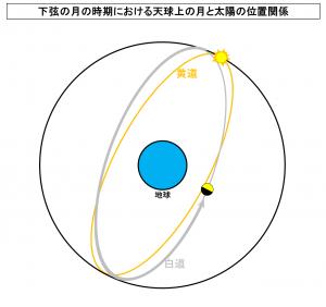 下弦の月の時期における天球上の月と太陽の位置関係
