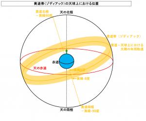 黄道帯(ゾディアック)の天球上における位置