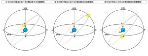 日の出から日没までの新月と太陽の位置関係