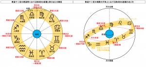 黄道十二宮の実際の天球上における具体的な配置のあり方