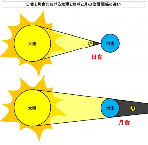 日食と月食における太陽と地球と月の位置関係の違い