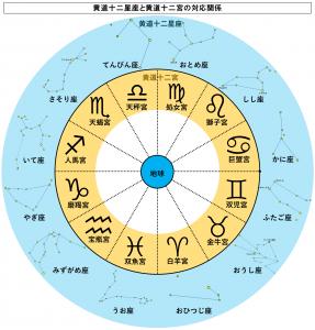 黄道十二星座と黄道十二宮の対応関係