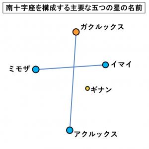 南十字座を構成する主要な五つの星