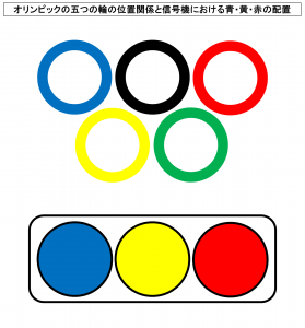 オリンピックの五つの輪の位置関係と信号機における青・黄・赤の配置