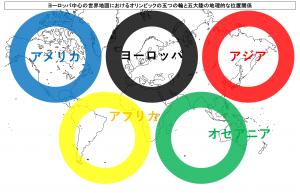 ヨーロッパ中心の世界地図におけるオリンピックの五つの輪と五大陸の地理的な位置関係